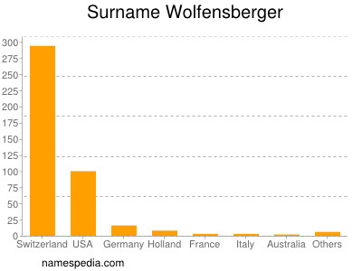 Surname Wolfensberger