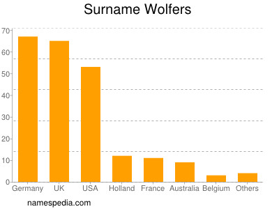 Surname Wolfers