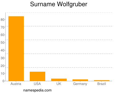 Surname Wolfgruber
