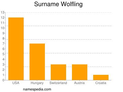Surname Wolfling
