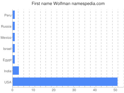 Given name Wolfman