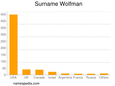 Surname Wolfman