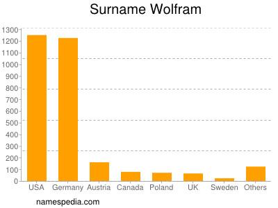Surname Wolfram