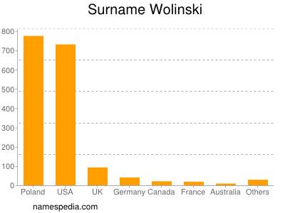 Surname Wolinski