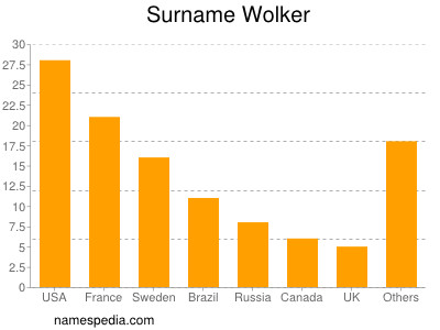 Surname Wolker