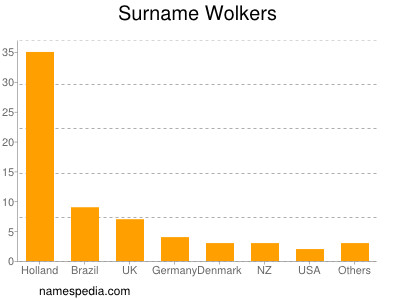 Surname Wolkers
