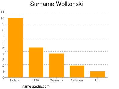Surname Wolkonski