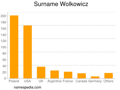 Surname Wolkowicz