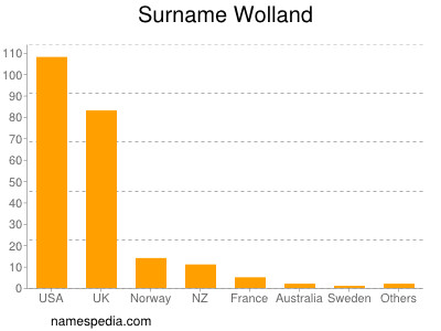 Surname Wolland