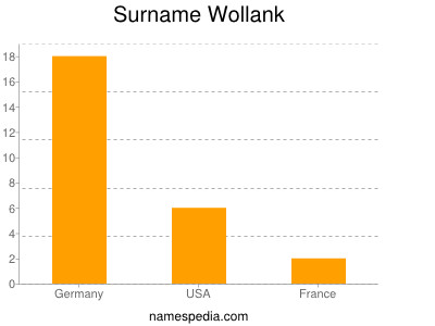 Surname Wollank