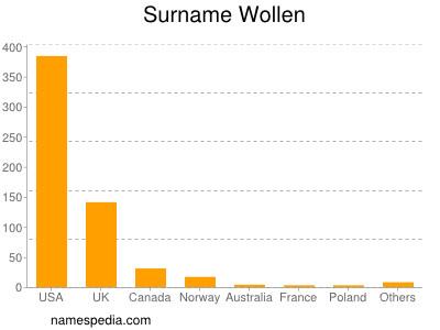 Surname Wollen