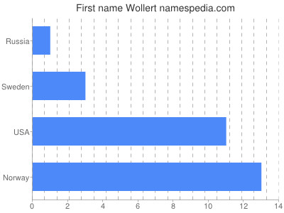 Given name Wollert