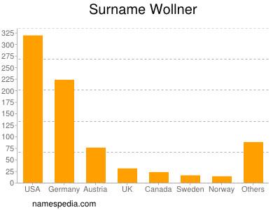 Surname Wollner