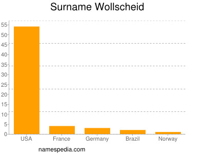 Surname Wollscheid