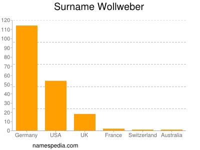 Surname Wollweber