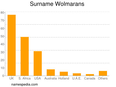 Surname Wolmarans