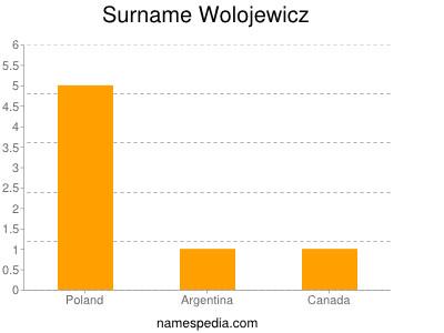Surname Wolojewicz