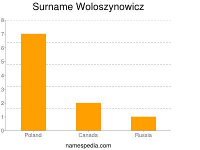 Surname Woloszynowicz