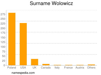 Surname Wolowicz