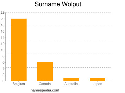 Surname Wolput