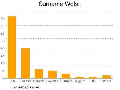 Surname Wolst