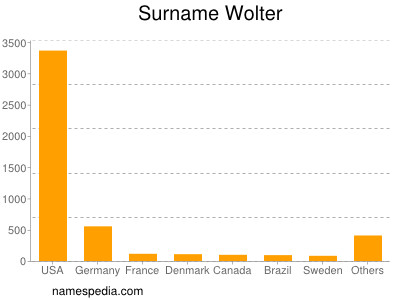 Surname Wolter