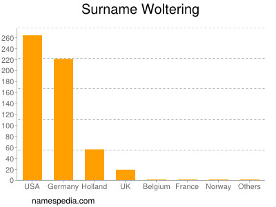 Surname Woltering