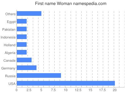 Given name Woman