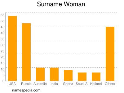 Surname Woman