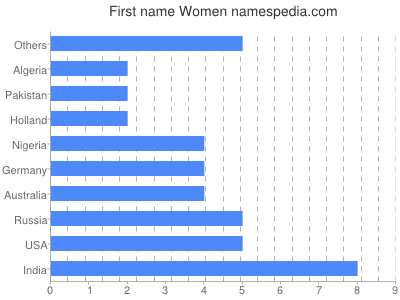 Given name Women