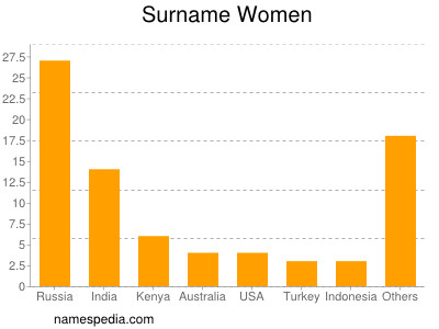 Surname Women