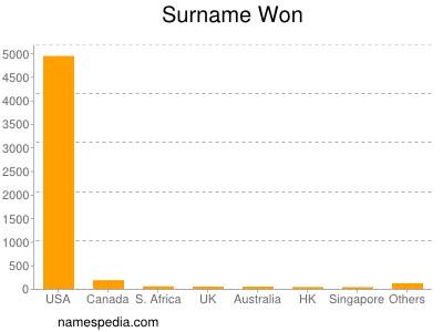 Surname Won