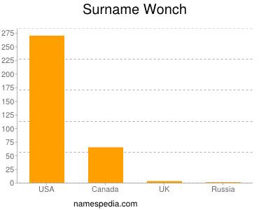 Familiennamen Wonch