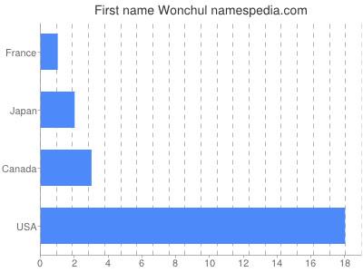 Given name Wonchul