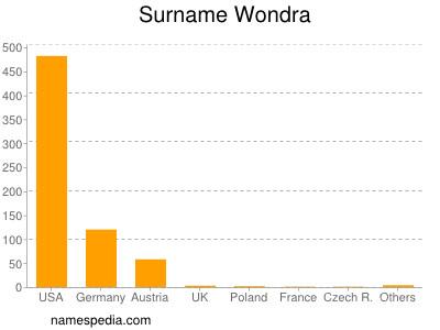 Surname Wondra