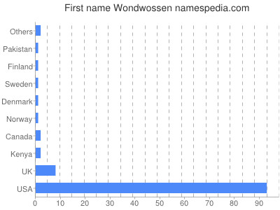 Given name Wondwossen