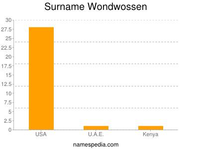 Surname Wondwossen