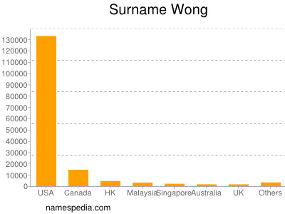 Familiennamen Wong