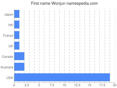 Given name Wonjun