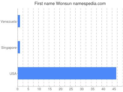 Given name Wonsun