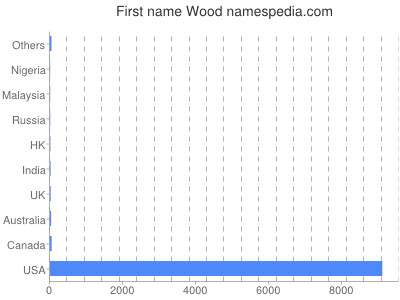 Given name Wood