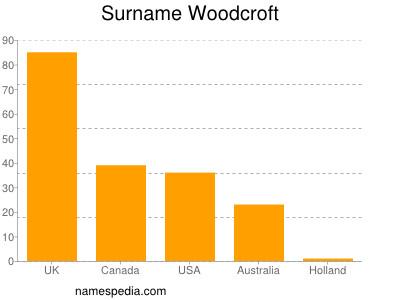 Surname Woodcroft