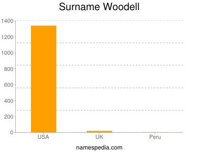 Surname Woodell