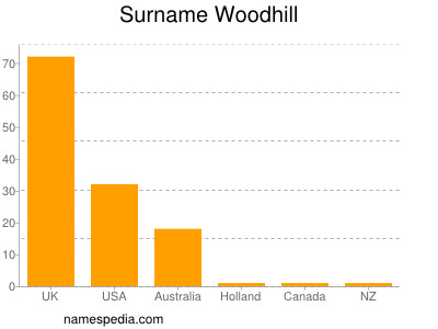 Surname Woodhill