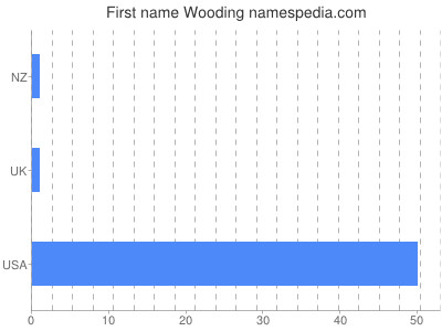 Given name Wooding