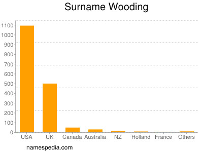 Surname Wooding