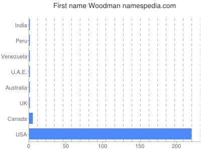 Given name Woodman