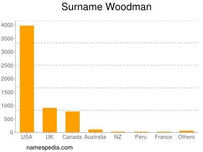 Surname Woodman