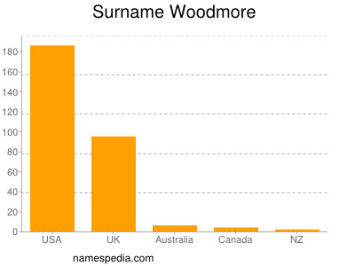 Surname Woodmore