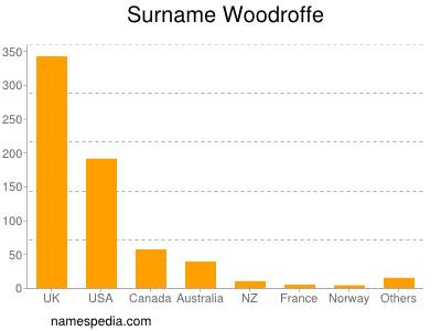 Surname Woodroffe